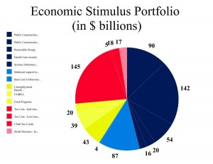 Economic Stimulus Portfolio (in $ billions)