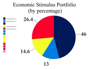 Economic Stimulus Portfolio (by percentage)